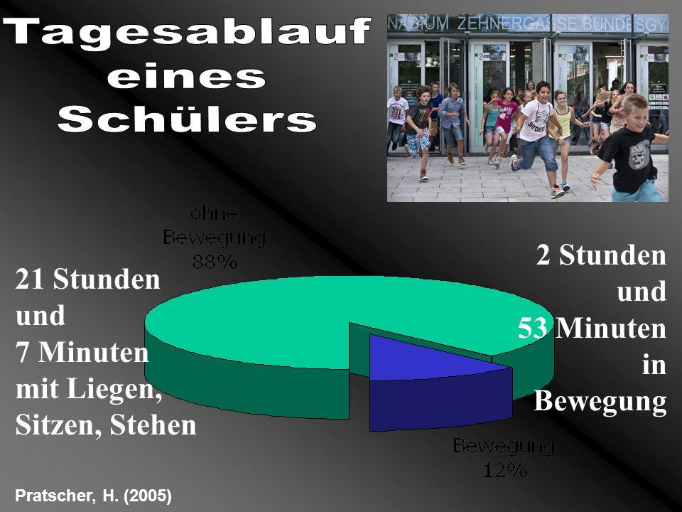 21 Stunden und 7 Minuten mit Liegen, Sitzen, Stehen 2 Stunden und 53 Minuten in Bewegung Pratscher, H. (2005)