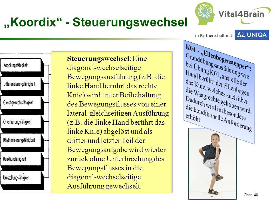 """Chart 48 """"Koordix"""" - Steuerungswechsel Steuerungswechsel: Eine diagonal-wechselseitige Bewegungsausführung (z.B. die linke Hand berührt das rechte Kni"""