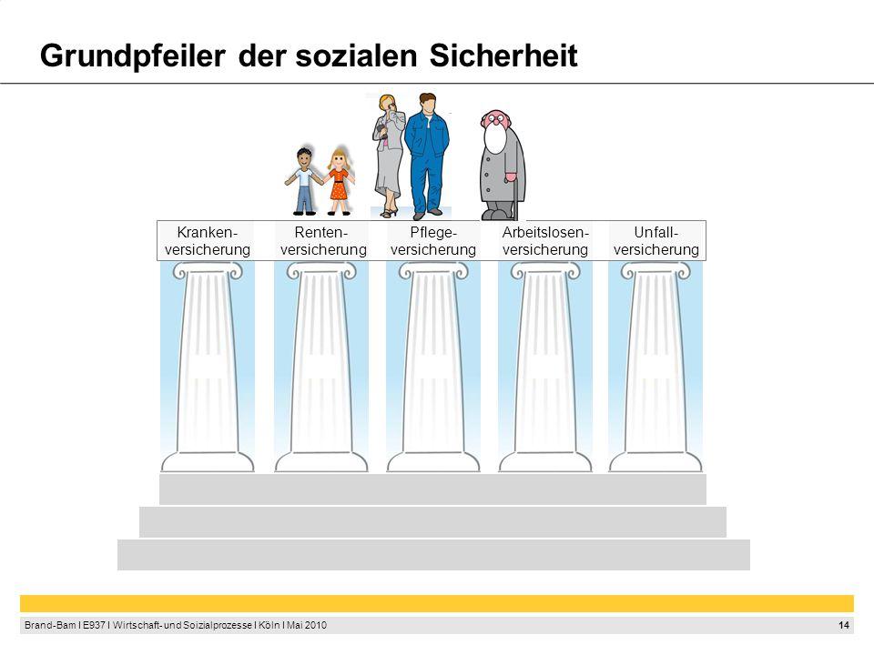 14 Brand-Bam I E937 I Wirtschaft- und Soizialprozesse I Köln I Mai 2010 Grundpfeiler der sozialen Sicherheit Kranken- versicherung Renten- versicherung Pflege- versicherung Arbeitslosen- versicherung Unfall- versicherung
