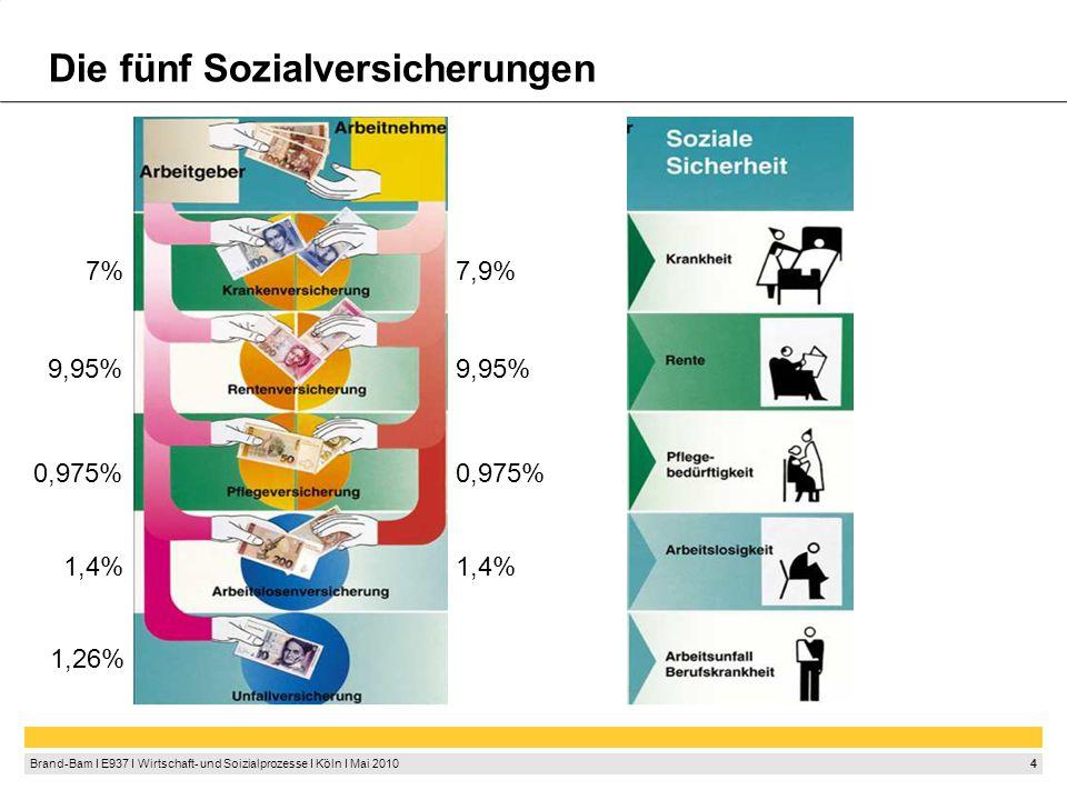 4 Brand-Bam I E937 I Wirtschaft- und Soizialprozesse I Köln I Mai 2010 Die fünf Sozialversicherungen 7,9% 9,95% 0,975% 1,4% 7% 9,95% 0,975% 1,4% 1,26%