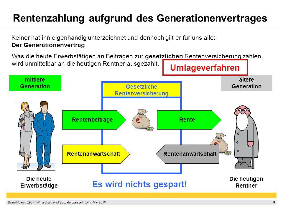 """9 Brand-Bam I E937 I Wirtschaft- und Soizialprozesse I Köln I Mai 2010 Generationenvertrag """"Wir erhalten im Alter nicht unsere Einzahlungen, sondern haben nur einen Anspruch auf die Beiträge unserer Kinder! Erkenntnis:"""