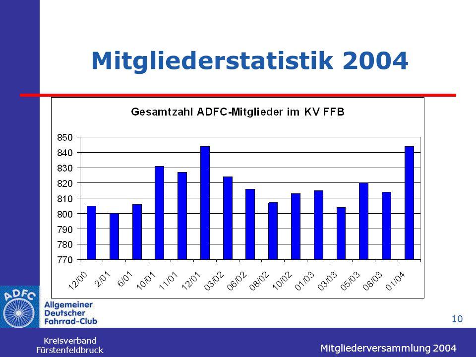 Mitgliederversammlung 2004 Kreisverband Fürstenfeldbruck 10 Mitgliederstatistik 2004