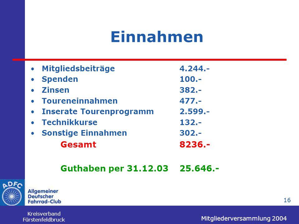 Mitgliederversammlung 2004 Kreisverband Fürstenfeldbruck 16 Einnahmen Mitgliedsbeiträge4.244.- Spenden100.- Zinsen382.- Toureneinnahmen477.- Inserate