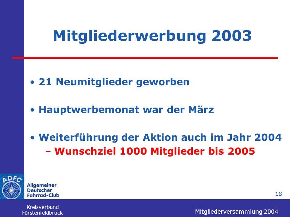 Mitgliederversammlung 2004 Kreisverband Fürstenfeldbruck 18 Mitgliederwerbung 2003 21 Neumitglieder geworben Hauptwerbemonat war der März Weiterführun