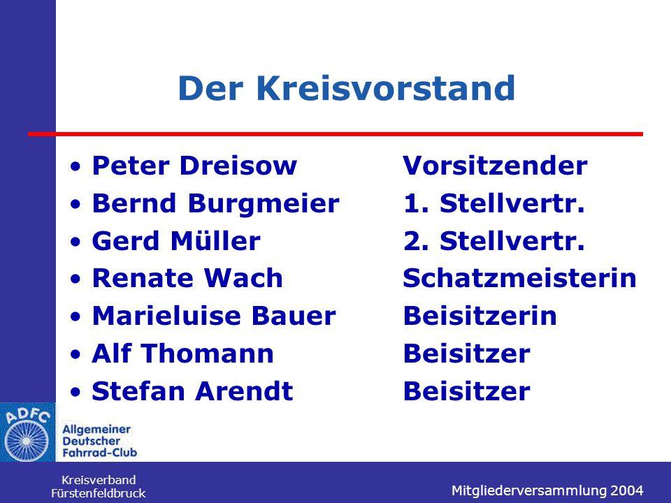 Mitgliederversammlung 2004 Kreisverband Fürstenfeldbruck Der Kreisvorstand Peter DreisowVorsitzender Bernd Burgmeier1. Stellvertr. Gerd Müller2. Stell