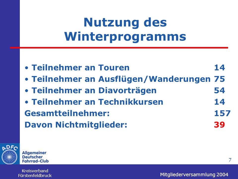 Mitgliederversammlung 2004 Kreisverband Fürstenfeldbruck 7 Nutzung des Winterprogramms Teilnehmer an Touren14 Teilnehmer an Ausflügen/Wanderungen75 Te