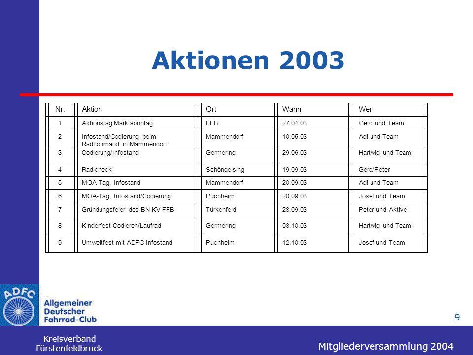 Mitgliederversammlung 2004 Kreisverband Fürstenfeldbruck 9 Aktionen 2003 Nr.AktionOrtWannWer 1Aktionstag MarktsonntagFFB27.04.03Gerd und Team 2Infosta