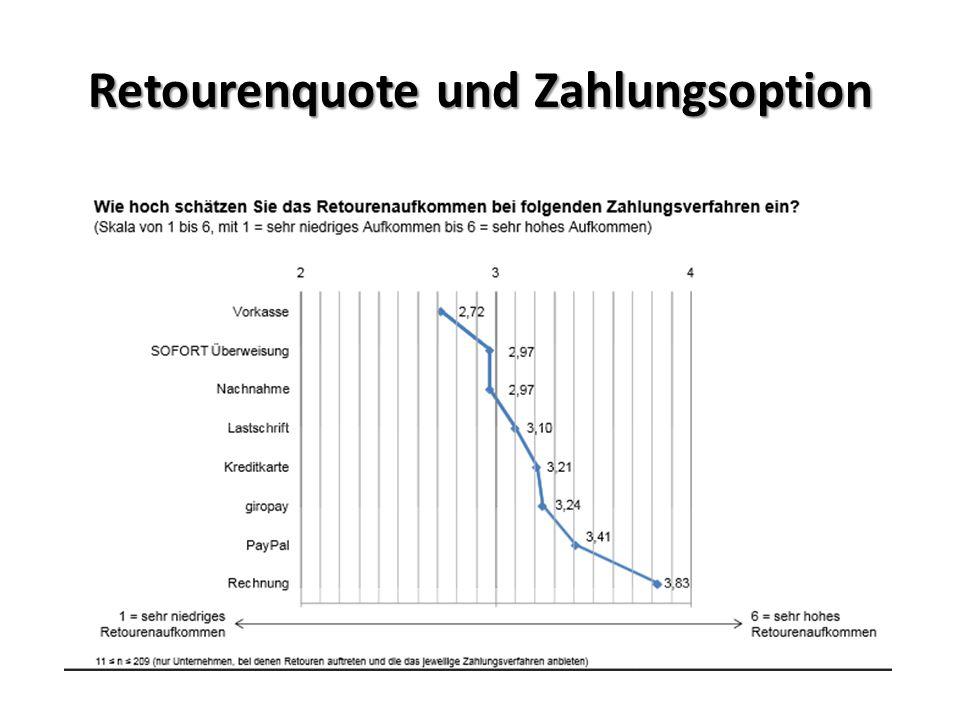 Retourenquote und Zahlungsoption 80 % der Online- Händler erfassen die Retouren je Zahlungsverfahren nicht