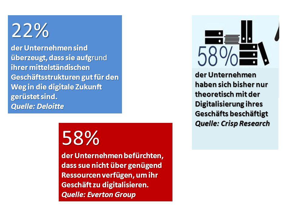 22% der Unternehmen sind überzeugt, dass sie aufgrund ihrer mittelständischen Geschäftsstrukturen gut für den Weg in die digitale Zukunft gerüstet sin