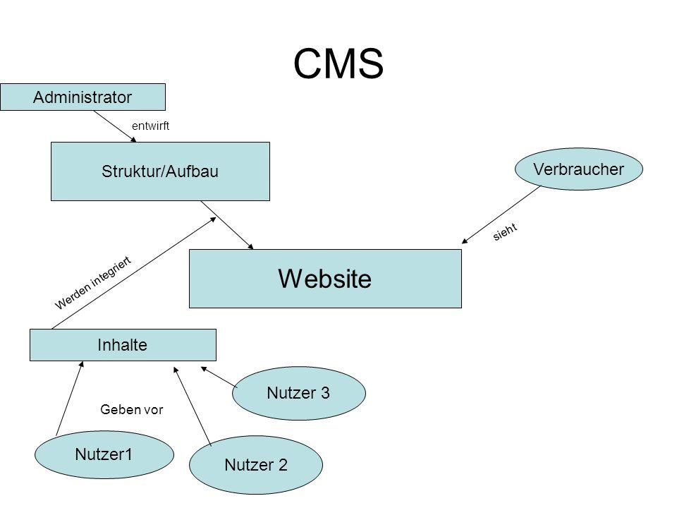 CMS Administrator Struktur/Aufbau Nutzer1 Nutzer 2 Nutzer 3 Website Inhalte Geben vor entwirft Verbraucher Werden integriert sieht