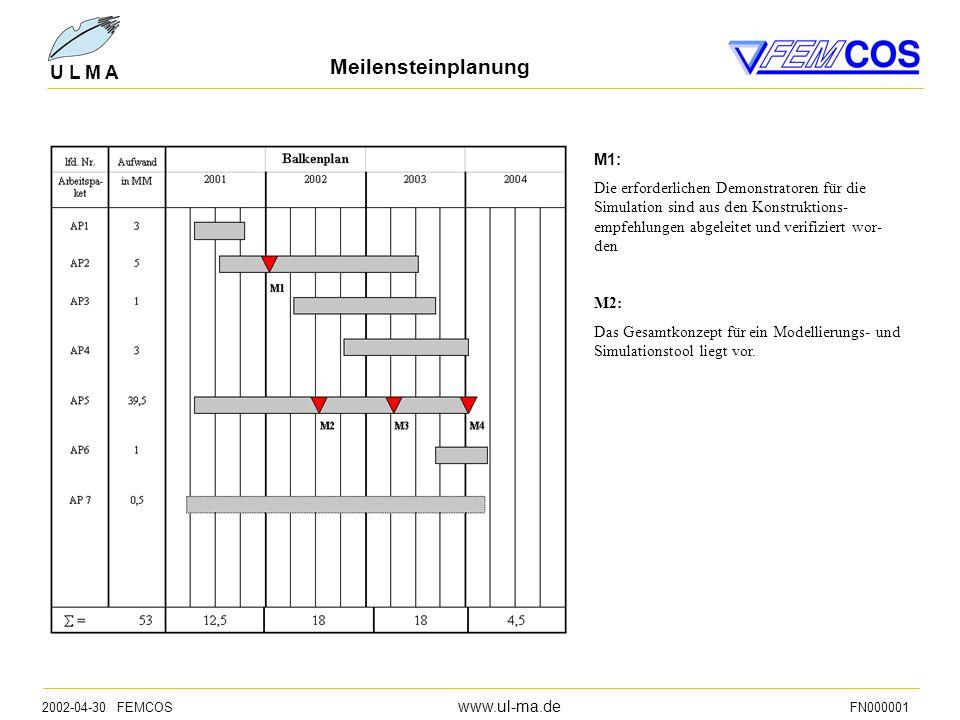 2002-04-30 FEMCOS www.ul-ma.de FN000001 U L M A Meilensteinplanung M1: Die erforderlichen Demonstratoren für die Simulation sind aus den Konstruktions- empfehlungen abgeleitet und verifiziert wor- den M2: Das Gesamtkonzept für ein Modellierungs- und Simulationstool liegt vor.
