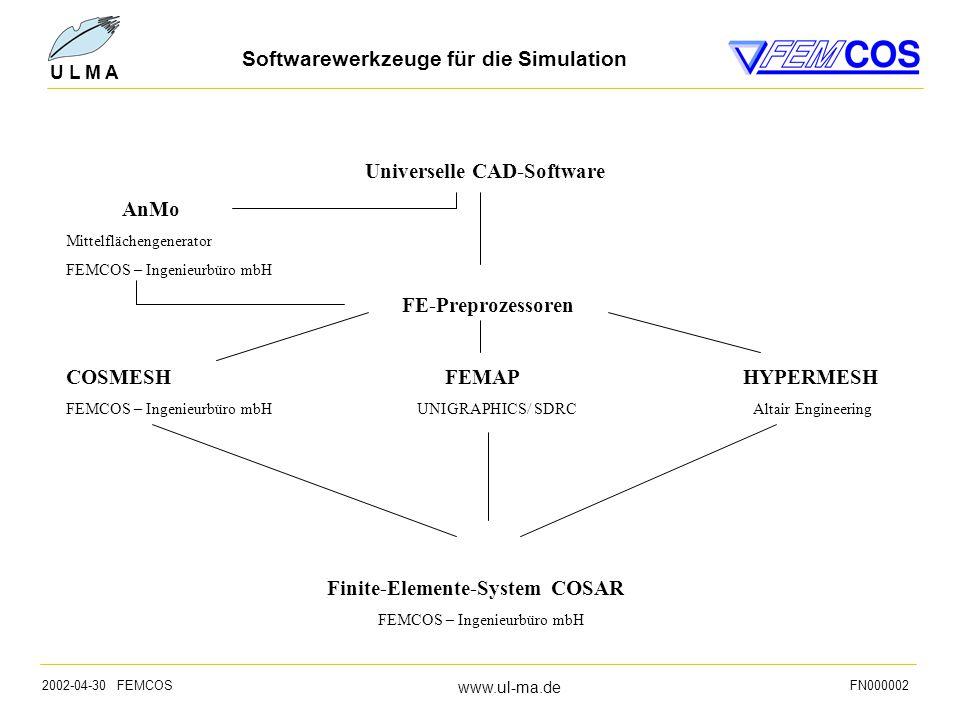 2002-04-30 FEMCOS www.ul-ma.de FN000002 U L M A Softwarewerkzeuge für die Simulation Universelle CAD-Software AnMo Mittelflächengenerator FEMCOS – Ingenieurbüro mbH FE-Preprozessoren COSMESH FEMAP HYPERMESH FEMCOS – Ingenieurbüro mbH UNIGRAPHICS/ SDRC Altair Engineering Finite-Elemente-System COSAR FEMCOS – Ingenieurbüro mbH