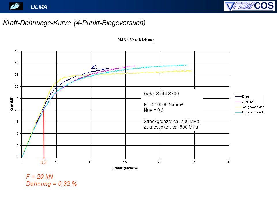 Kraft-Dehnungs-Kurve (4-Punkt-Biegeversuch) Rohr: Stahl S700 E = 210000 N/mm² Nue = 0,3 Streckgrenze: ca. 700 MPa Zugfestigkeit: ca. 800 MPa 3,2 ULMA