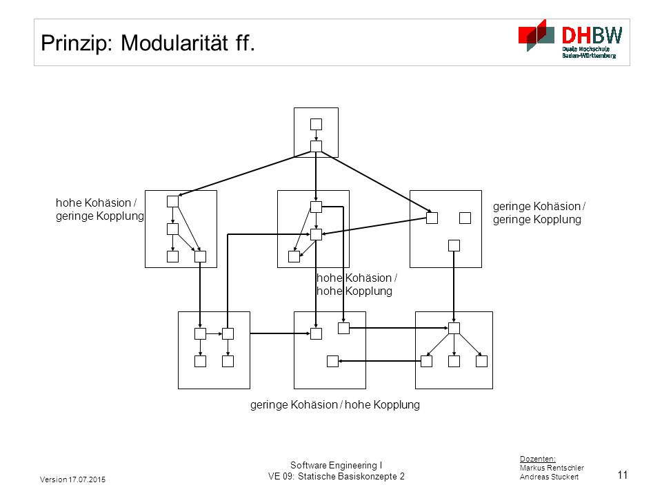 11 Dozenten: Markus Rentschler Andreas Stuckert Version 17.07.2015 Software Engineering I VE 09: Statische Basiskonzepte 2 Prinzip: Modularität ff. ho