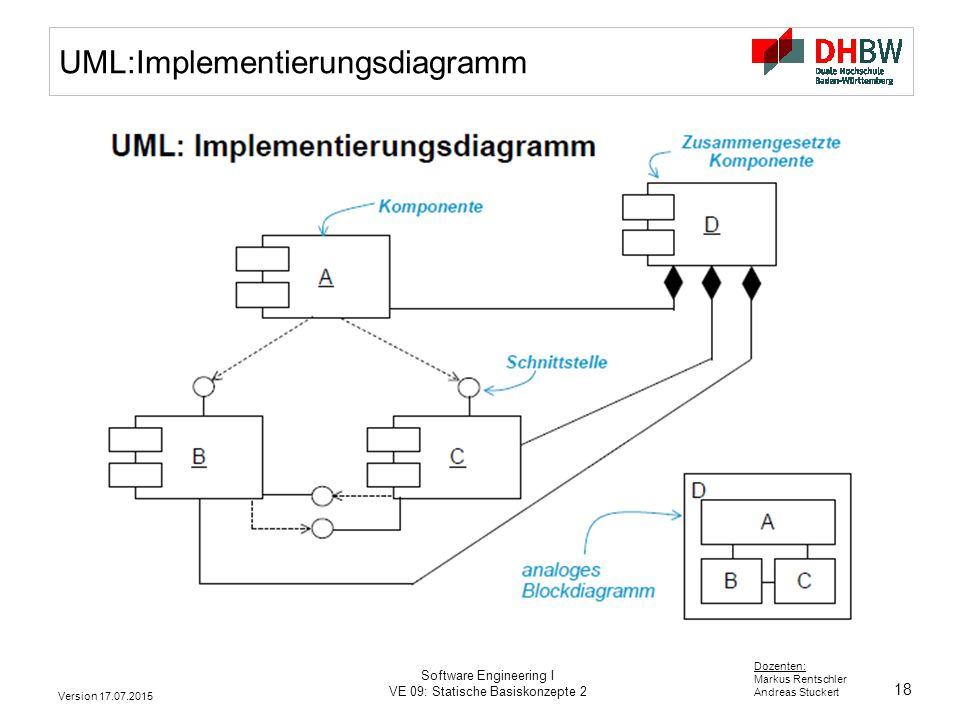 18 Dozenten: Markus Rentschler Andreas Stuckert Version 17.07.2015 Software Engineering I VE 09: Statische Basiskonzepte 2 UML:Implementierungsdiagramm