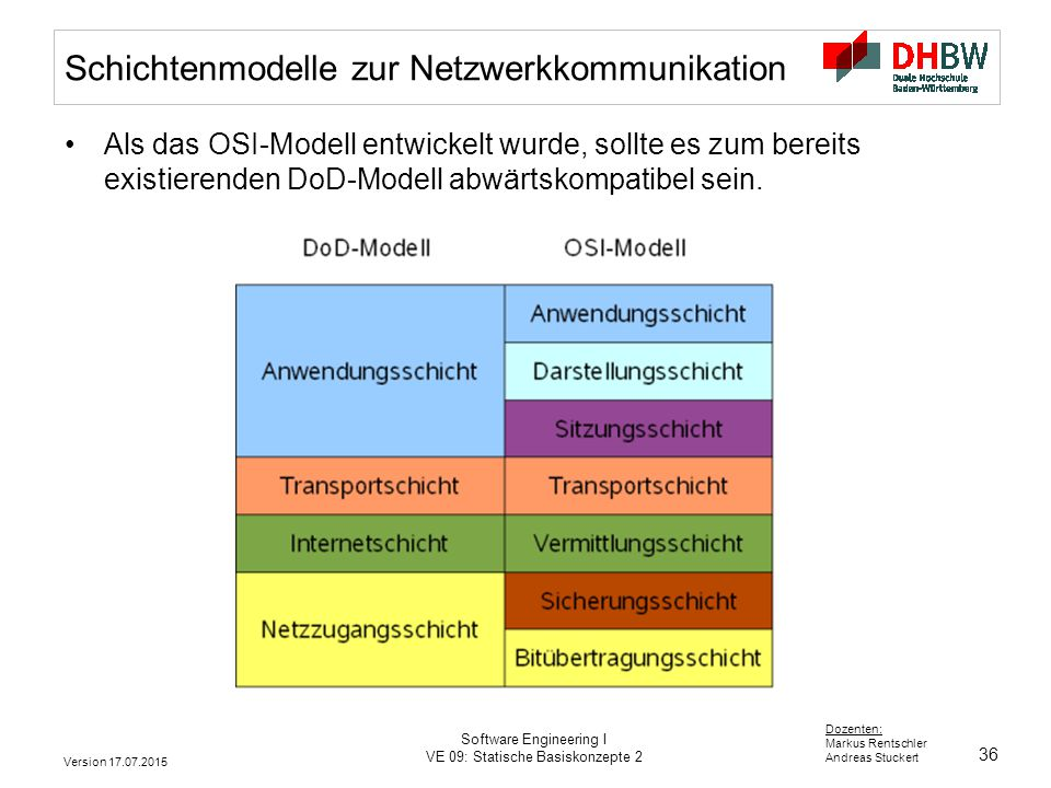36 Dozenten: Markus Rentschler Andreas Stuckert Version 17.07.2015 Software Engineering I VE 09: Statische Basiskonzepte 2 Schichtenmodelle zur Netzwe