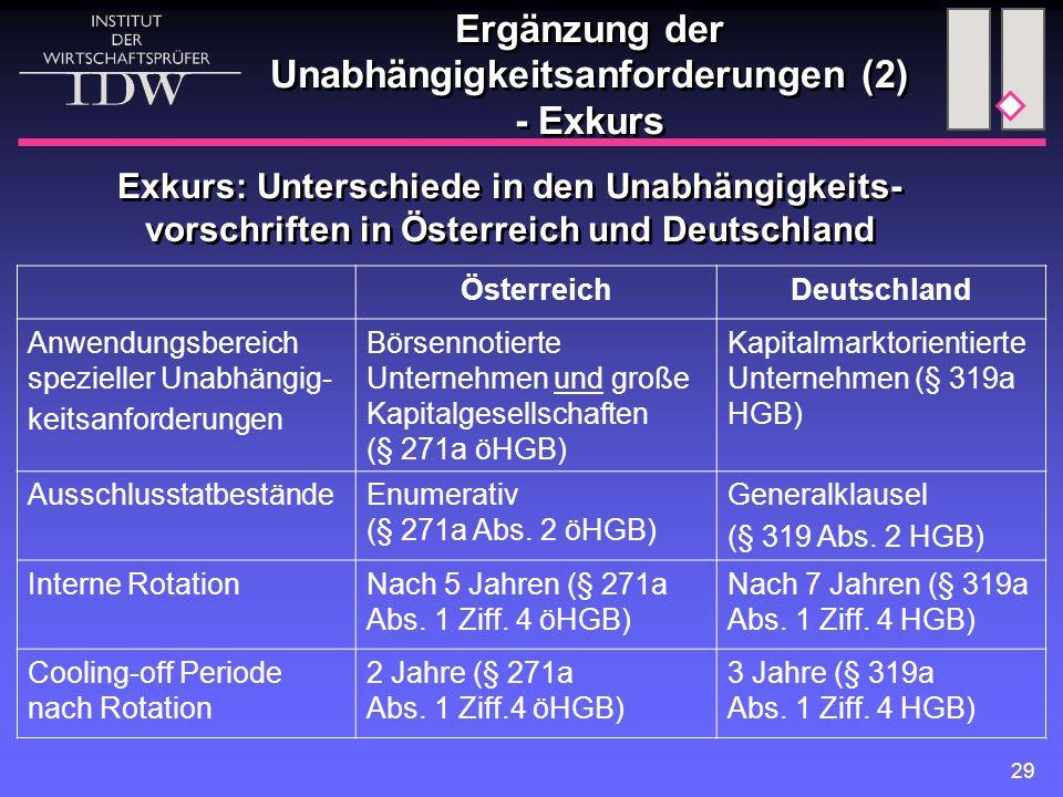 29 Ergänzung der Unabhängigkeitsanforderungen (2) - Exkurs ÖsterreichDeutschland Anwendungsbereich spezieller Unabhängig- keitsanforderungen Börsennotierte Unternehmen und große Kapitalgesellschaften (§ 271a öHGB) Kapitalmarktorientierte Unternehmen (§ 319a HGB) AusschlusstatbeständeEnumerativ (§ 271a Abs.