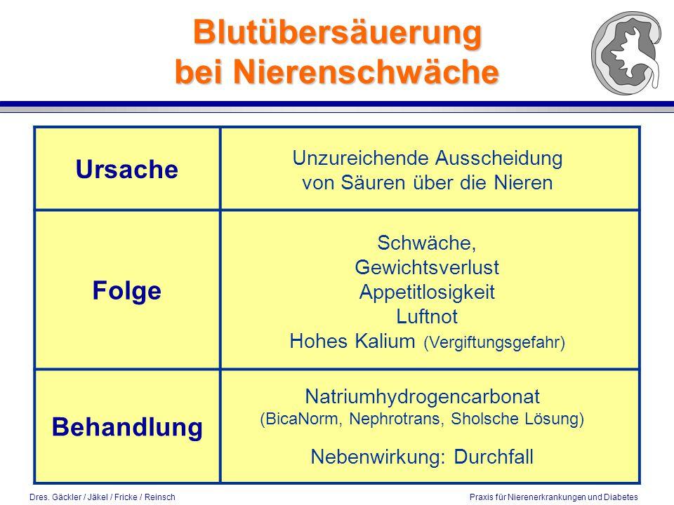 Dres. Gäckler / Jäkel / Fricke / Reinsch Praxis für Nierenerkrankungen und Diabetes Ursache Folge Behandlung Blutübersäuerung bei Nierenschwäche Unzur