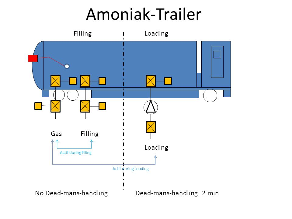 Amoniak-Trailer LRC-Remote functions during Filling 1)No dead-mans-handling 2)Start/stop function to activate remote system 3)Emergency Stop-function (All valves are directly closed pneumatic) LRC-Remote functions during loading 1)Dead-mans-handling with 2 min.