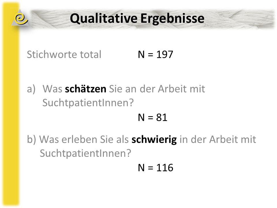 Qualitative Ergebnisse Stichworte totalN = 197 a)Was schätzen Sie an der Arbeit mit SuchtpatientInnen.
