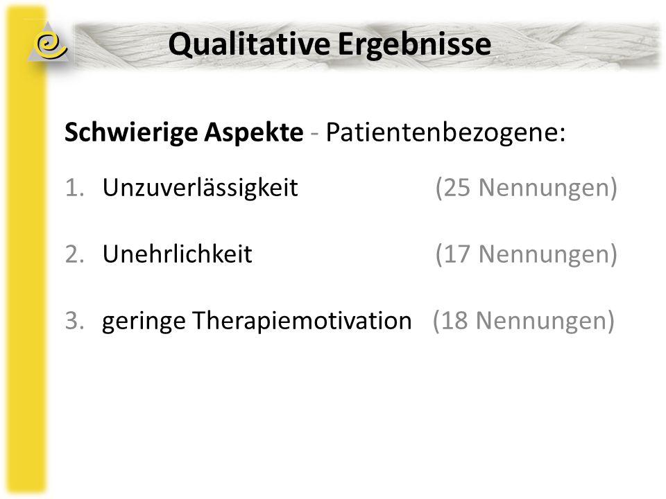 Qualitative Ergebnisse Schwierige Aspekte - Patientenbezogene: 1.Unzuverlässigkeit (25 Nennungen) 2.Unehrlichkeit (17 Nennungen) 3.geringe Therapiemotivation (18 Nennungen)