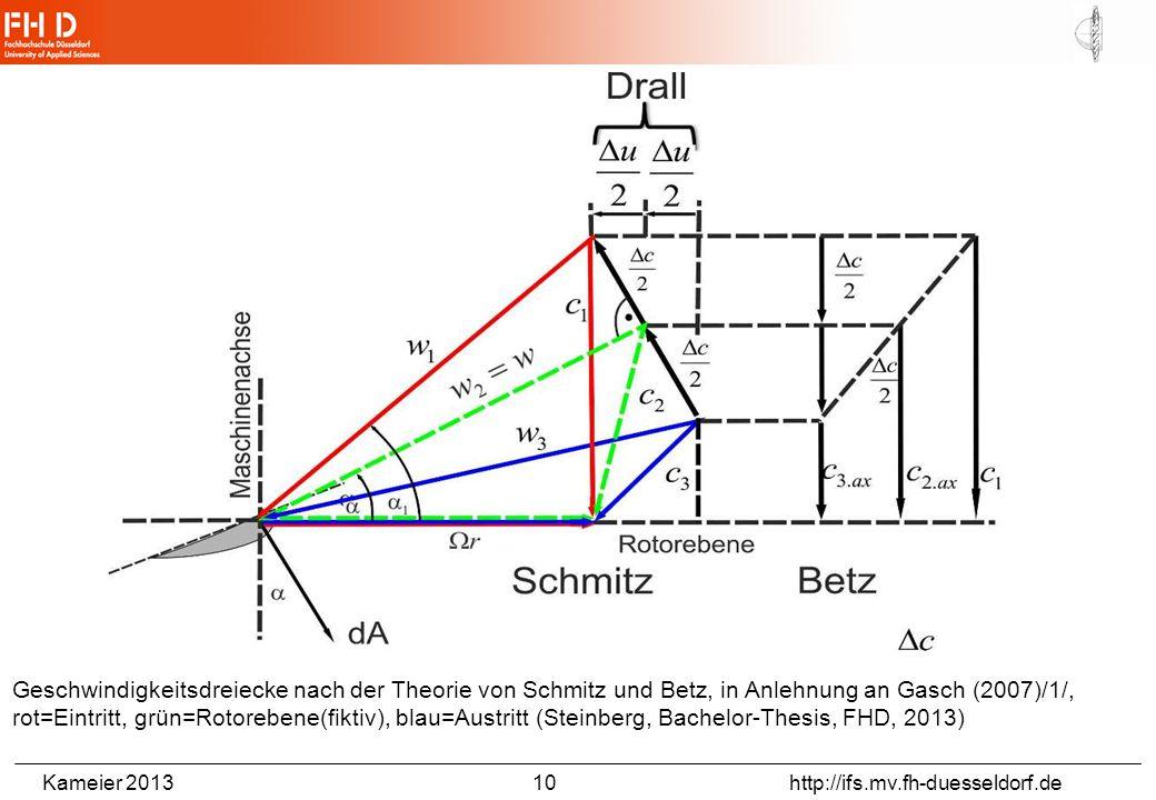 Kameier 2013 10 http://ifs.mv.fh-duesseldorf.de Geschwindigkeitsdreiecke nach der Theorie von Schmitz und Betz, in Anlehnung an Gasch (2007)/1/, rot=Eintritt, grün=Rotorebene(fiktiv), blau=Austritt (Steinberg, Bachelor-Thesis, FHD, 2013)
