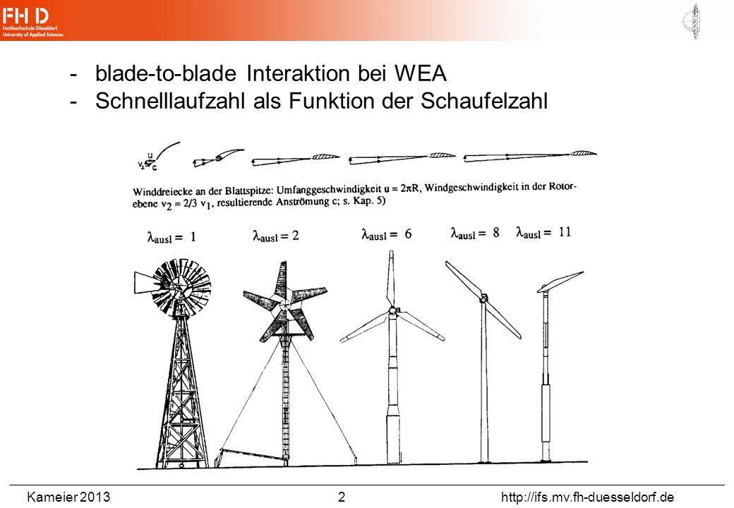 Kameier 2013 2 http://ifs.mv.fh-duesseldorf.de -blade-to-blade Interaktion bei WEA -Schnelllaufzahl als Funktion der Schaufelzahl