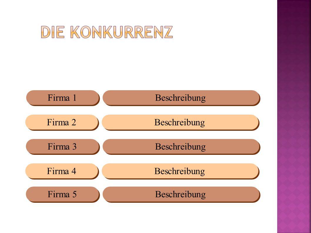 Beschreibung Firma 1 Beschreibung Firma 2 Firma 3 Firma 4 Firma 5