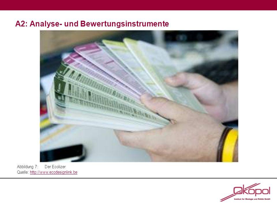 A2: Analyse- und Bewertungsinstrumente Abbildung 7:Der Ecolizer Quelle: http://www.ecodesignlink.behttp://www.ecodesignlink.be
