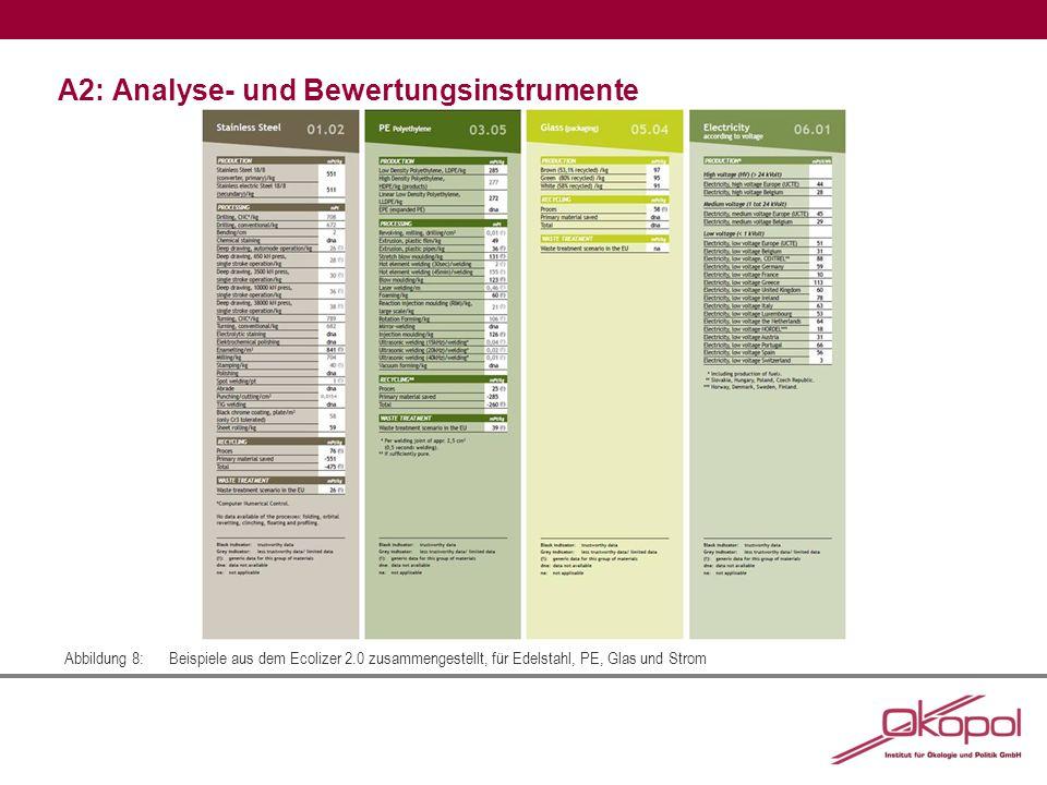 A2: Analyse- und Bewertungsinstrumente Abbildung 8:Beispiele aus dem Ecolizer 2.0 zusammengestellt, für Edelstahl, PE, Glas und Strom