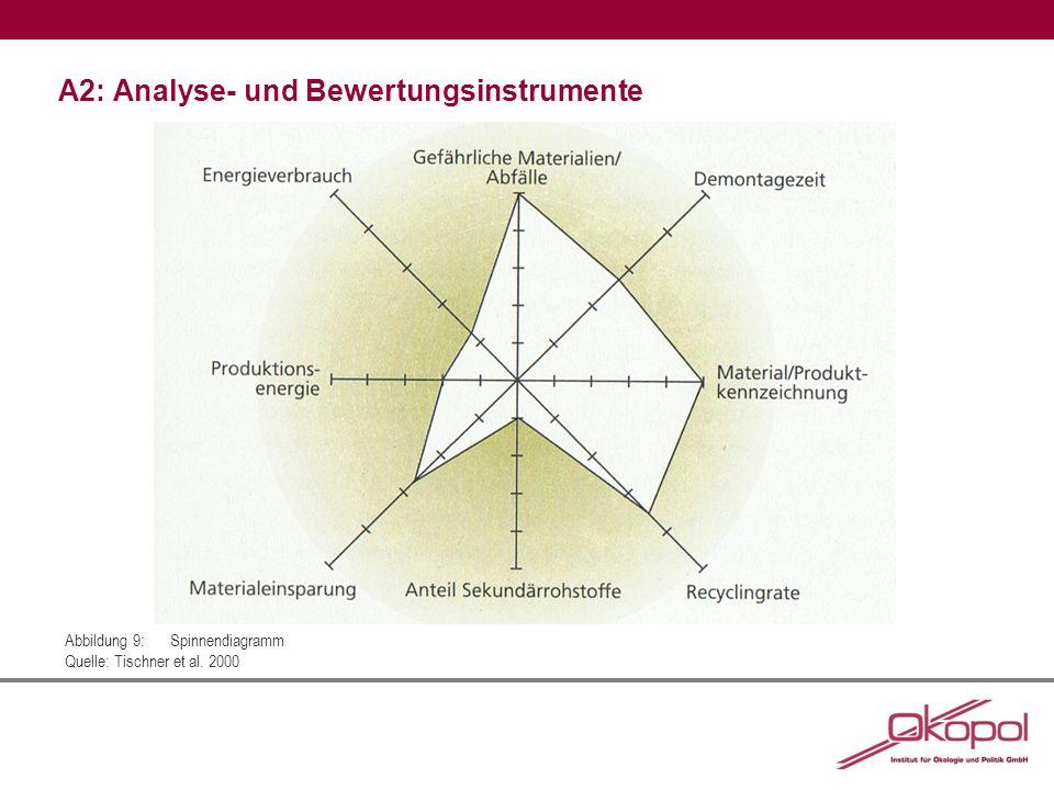 A2: Analyse- und Bewertungsinstrumente Abbildung 9:Spinnendiagramm Quelle: Tischner et al. 2000