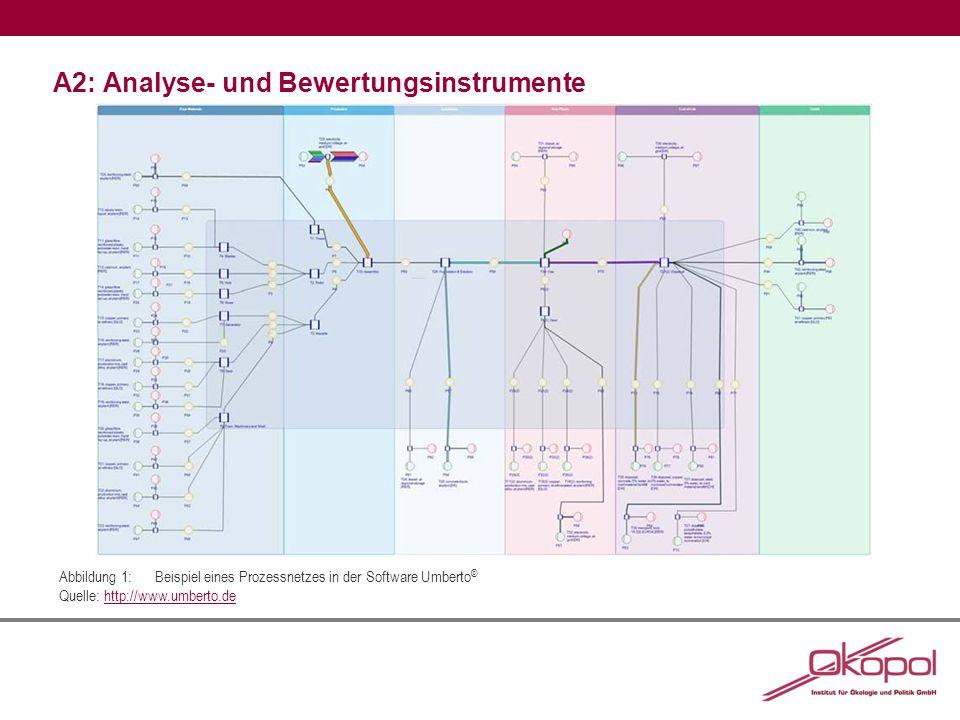 A2: Analyse- und Bewertungsinstrumente Abbildung 1:Beispiel eines Prozessnetzes in der Software Umberto © Quelle: http://www.umberto.dehttp://www.umberto.de