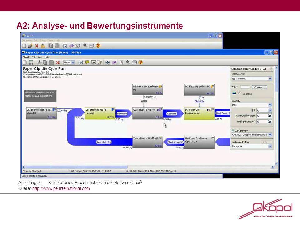A2: Analyse- und Bewertungsinstrumente Abbildung 2:Beispiel eines Prozessnetzes in der Software Gabi © Quelle: http://www.pe-international.comhttp://www.pe-international.com