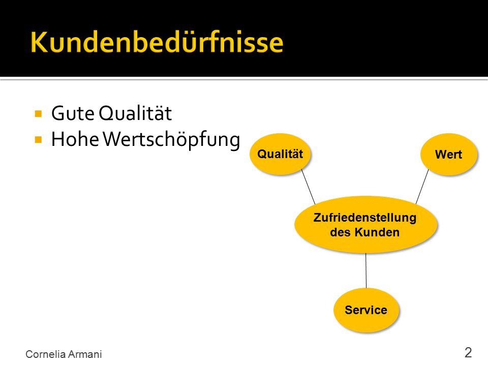  Gute Qualität  Hohe Wertschöpfung Cornelia Armani 2 Zufriedenstellung des Kunden Zufriedenstellung des Kunden Qualität Wert Service