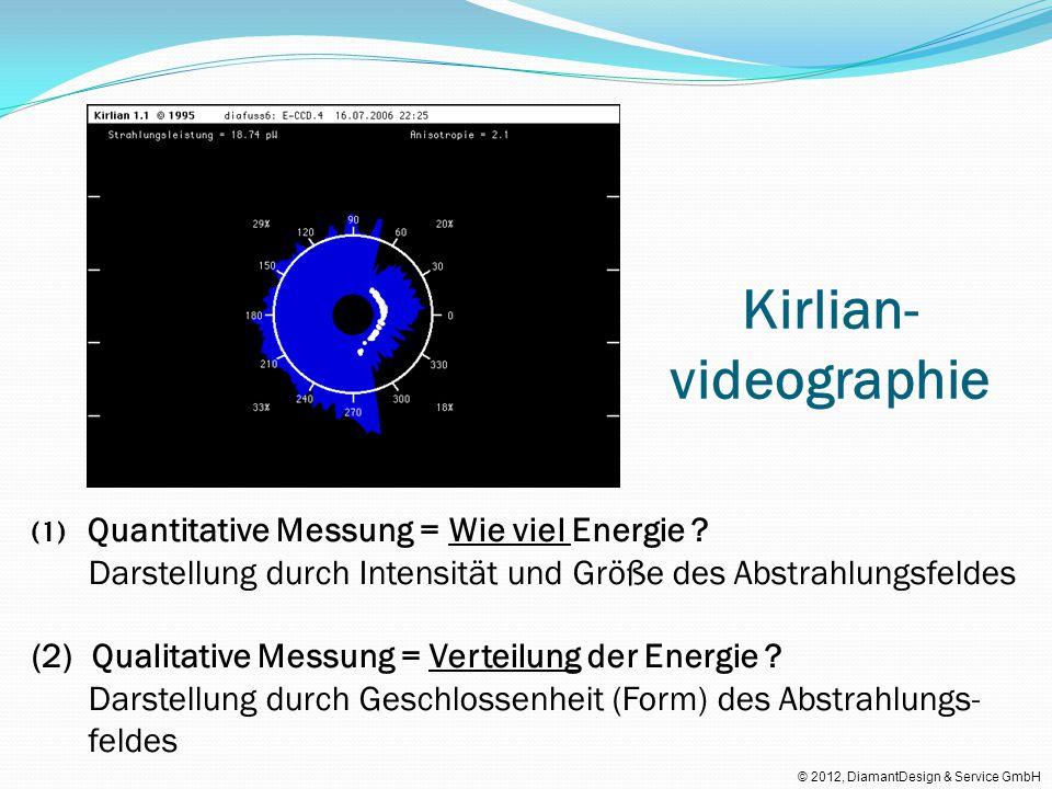 Kirlian- videographie (1) Quantitative Messung = Wie viel Energie ? Darstellung durch Intensität und Größe des Abstrahlungsfeldes (2) Qualitative Mess