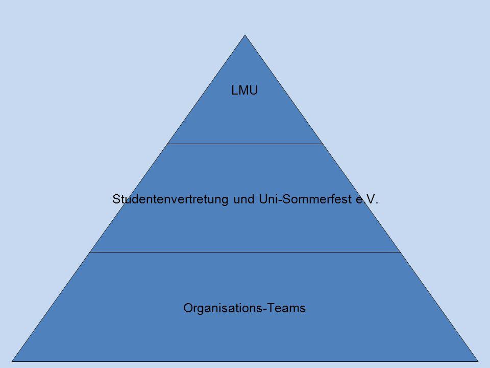 LMU Studentenvertretung und Uni-Sommerfest e.V. Organisations-Teams