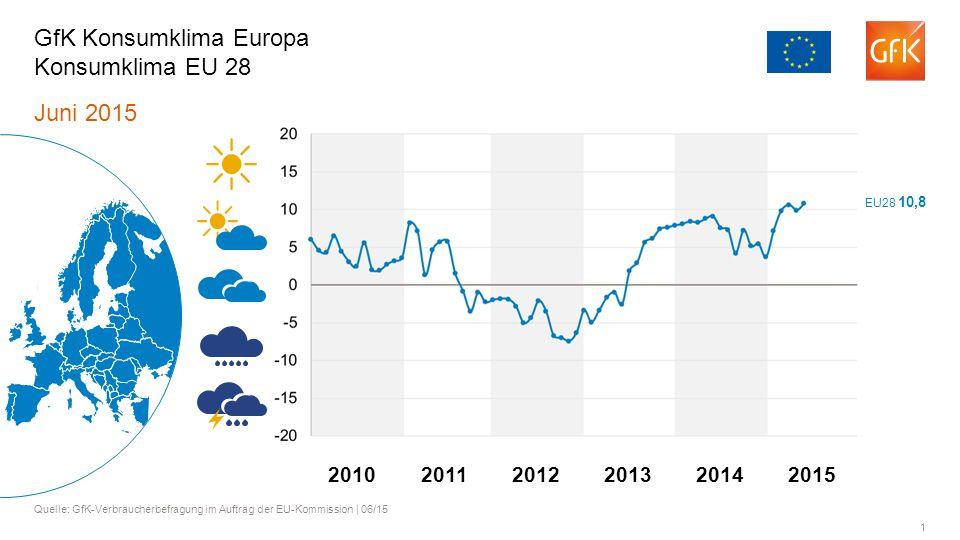 1 Juni 2015 Quelle: GfK-Verbraucherbefragung im Auftrag der EU-Kommission | 06/15 GfK Konsumklima Europa Konsumklima EU 28 201120122013201420102015 EU