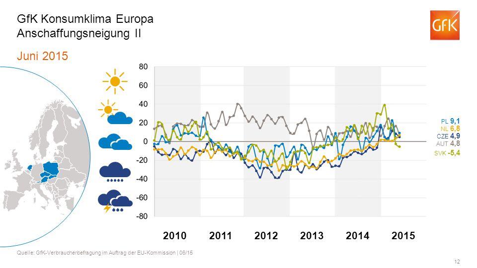 12 Juni 2015 Quelle: GfK-Verbraucherbefragung im Auftrag der EU-Kommission | 06/15 GfK Konsumklima Europa Anschaffungsneigung II AUT 4,8 PL 9,1 NL 6,8