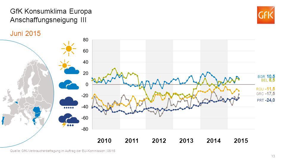 13 Juni 2015 Quelle: GfK-Verbraucherbefragung im Auftrag der EU-Kommission | 06/15 GfK Konsumklima Europa Anschaffungsneigung III BGR 10,5 BEL 8,5 ROU