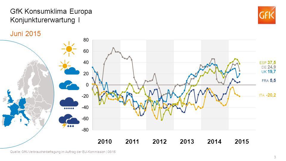 3 Juni 2015 Quelle: GfK-Verbraucherbefragung im Auftrag der EU-Kommission | 06/15 GfK Konsumklima Europa Konjunkturerwartung I ITA -20,2 FRA 5,5 UK 19