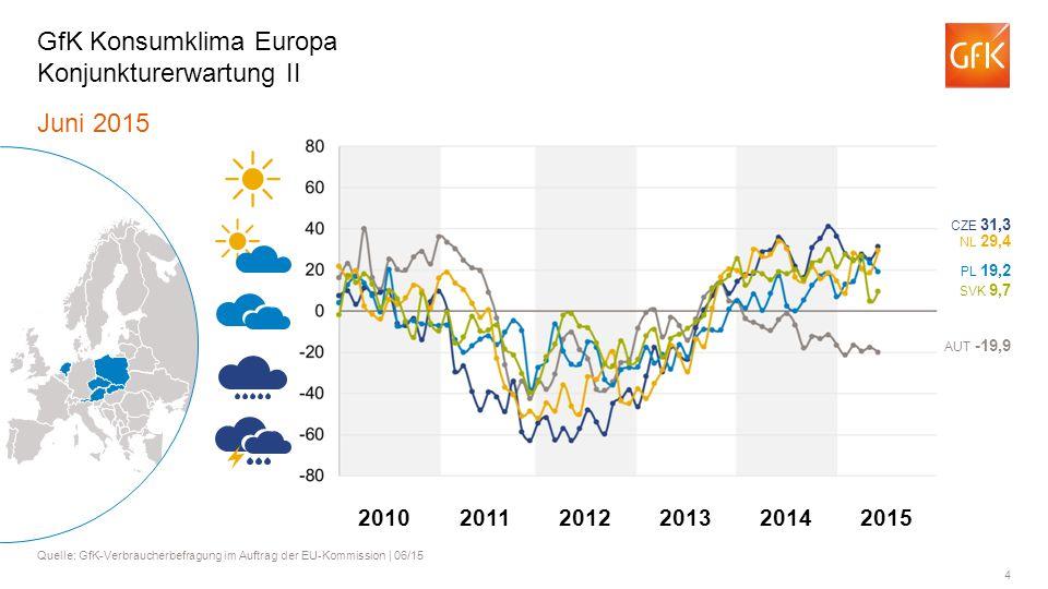 5 Juni 2015 Quelle: GfK-Verbraucherbefragung im Auftrag der EU-Kommission   06/15 GfK Konsumklima Europa Konjunkturerwartung III BGR -12,9 BEL 18,7 ROU 21,3 PRT 15,2 GRC -9,9 201120122013201420102015