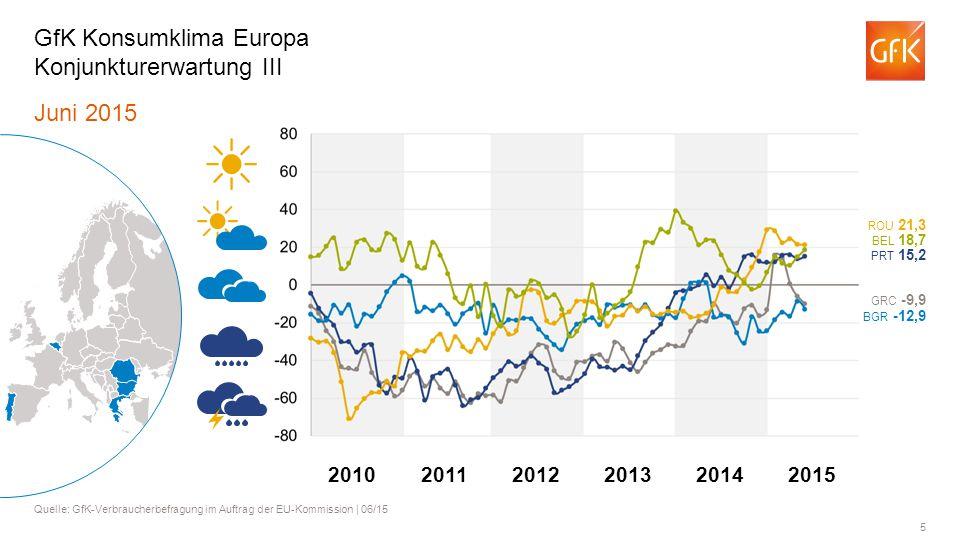 5 Juni 2015 Quelle: GfK-Verbraucherbefragung im Auftrag der EU-Kommission | 06/15 GfK Konsumklima Europa Konjunkturerwartung III BGR -12,9 BEL 18,7 RO