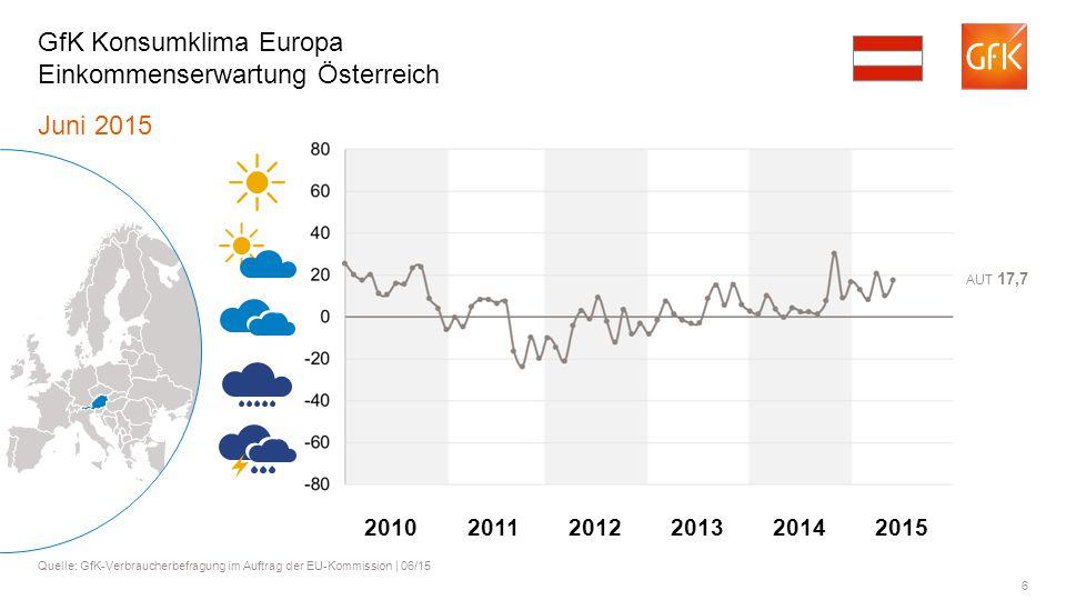 6 Juni 2015 Quelle: GfK-Verbraucherbefragung im Auftrag der EU-Kommission | 06/15 GfK Konsumklima Europa Einkommenserwartung Österreich AUT 17,7 20112