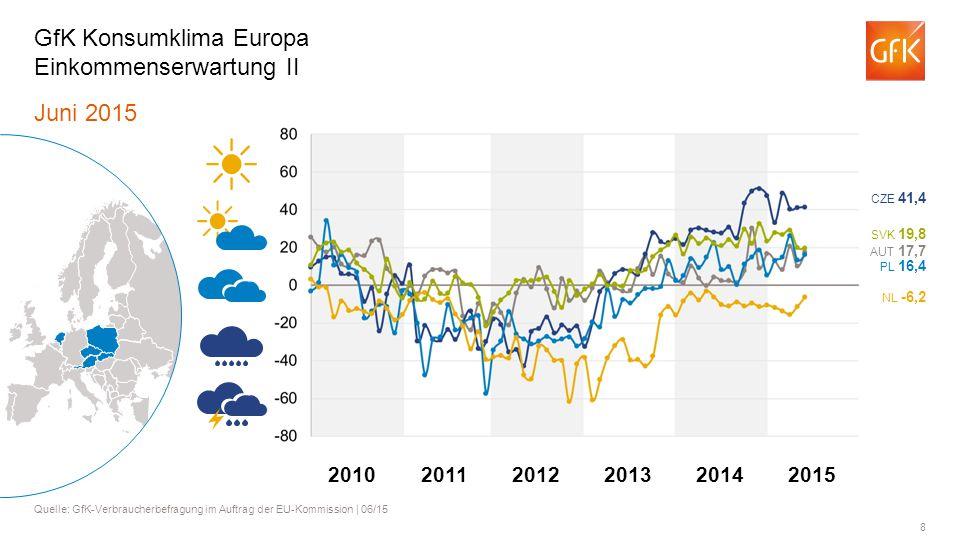 8 Juni 2015 Quelle: GfK-Verbraucherbefragung im Auftrag der EU-Kommission | 06/15 GfK Konsumklima Europa Einkommenserwartung II AUT 17,7 PL 16,4 NL -6