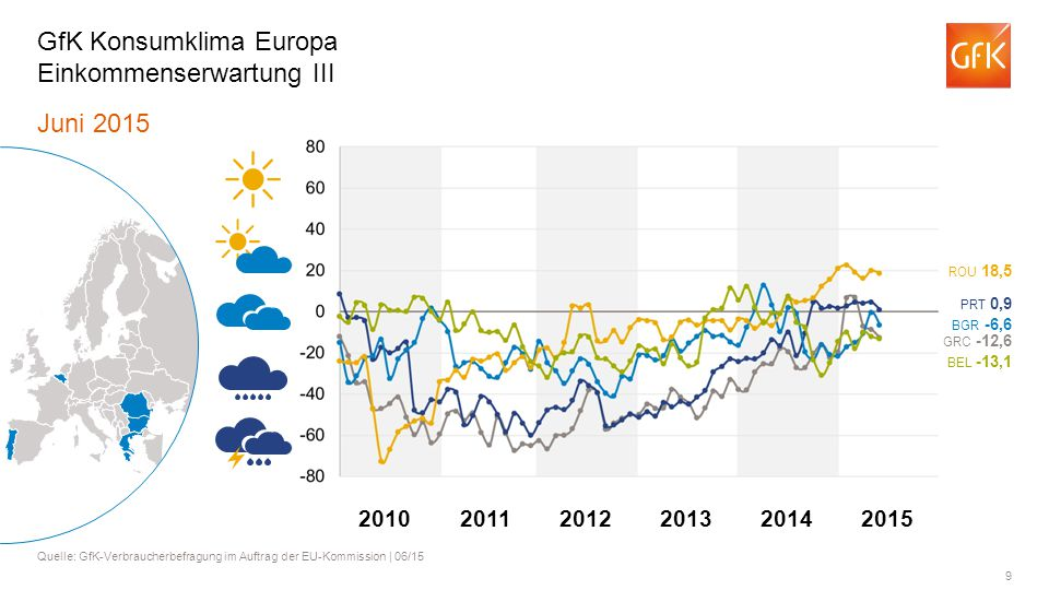 9 Juni 2015 Quelle: GfK-Verbraucherbefragung im Auftrag der EU-Kommission | 06/15 GfK Konsumklima Europa Einkommenserwartung III BGR -6,6 BEL -13,1 RO
