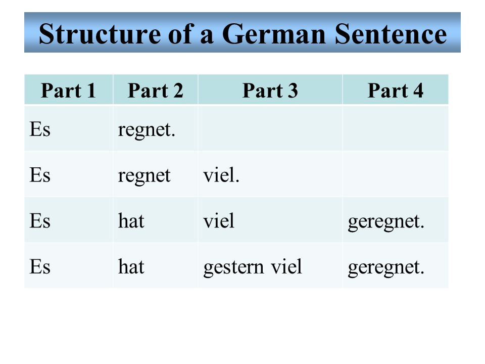 Structure of a German Sentence Part 1Part 2Part 3Part 4 Esregnet.