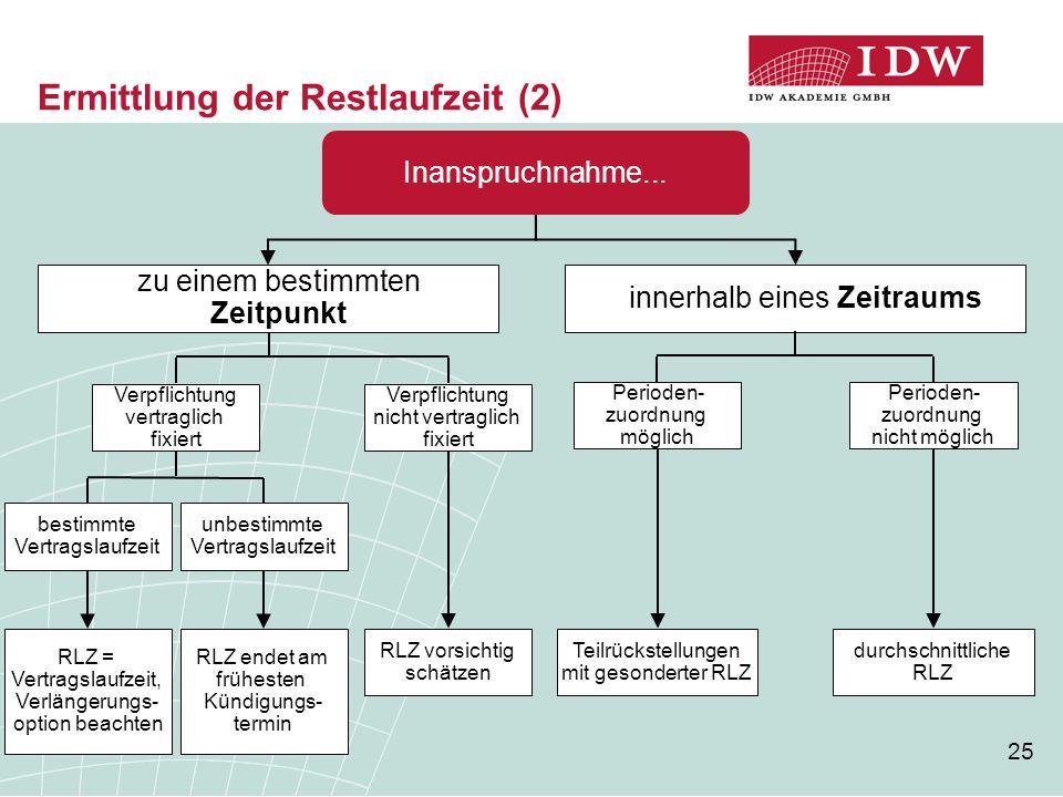 25 Ermittlung der Restlaufzeit (2) Inanspruchnahme... zu einem bestimmten Zeitpunkt innerhalb eines Zeitraums Verpflichtung nicht vertraglich fixiert