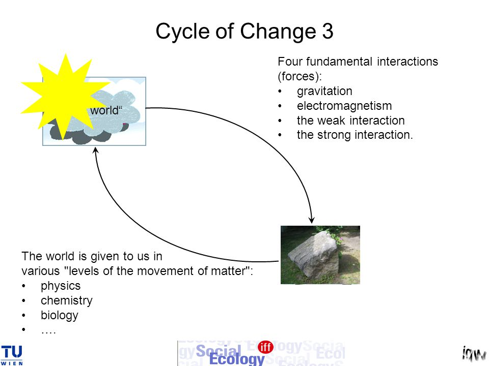 "Cycle of Change 3 ""the world §x + * Portraying and Designing the world ~$}[% Reifying the concepts °^^'#*.:->>