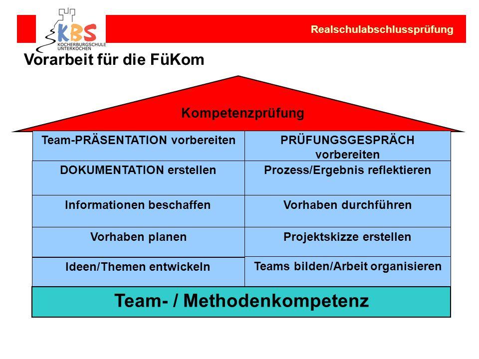 Team-PRÄSENTATION vorbereitenPRÜFUNGSGESPRÄCH vorbereiten DOKUMENTATION erstellenProzess/Ergebnis reflektieren Informationen beschaffenVorhaben durchf
