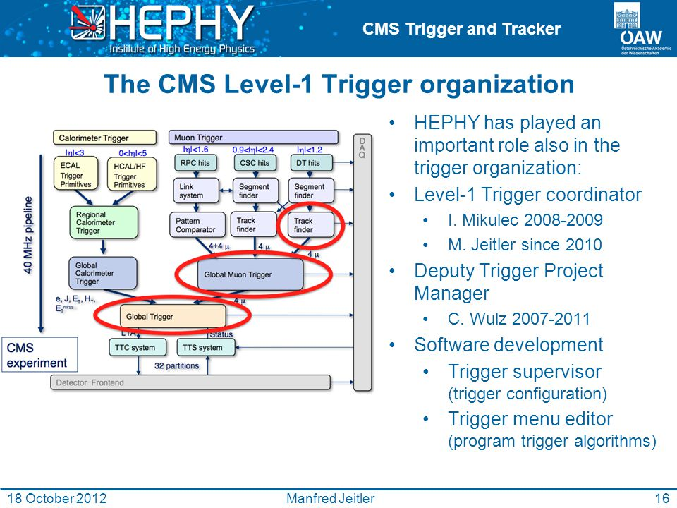 CMS Trigger and Tracker The CMS Level-1 Trigger organization HEPHY has played an important role also in the trigger organization: Level-1 Trigger coordinator I.